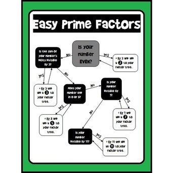 Factor Tree Flowchart