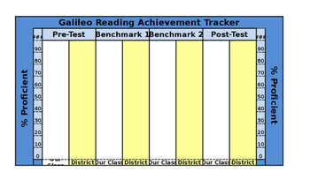 Easy Reading Classroom Assessment Tracker - Excel Bar Graph Formulas Pre-Loaded!