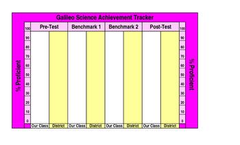 Easy Science Classroom Assessment Tracker - Excel Bar Grap