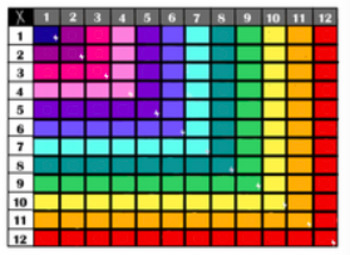 Easy to Follow Multiplication Tables (12 by 12)