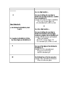 Easy to Master Divisibility Rules for Numbers 2 through 13