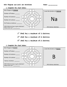 Easy to do Bohr diagram and Lewis dot structure worksheet