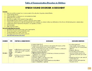 Easy-to-read table of childhood speech, language, and voice disorders