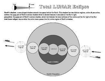 Eclipse Graph Lunar SURFFDOGGY