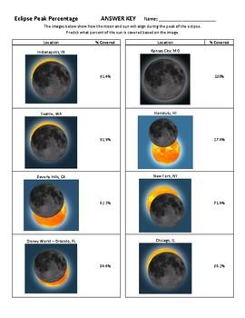 Eclipse Peak Percentage Predictor