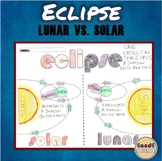 Eclipse- Solar vs Lunar Science Doodle & Learn Notes