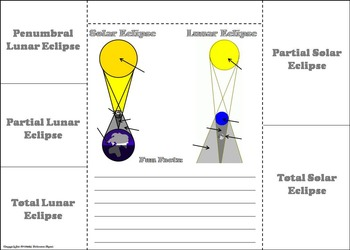 Space Science/ Astronomy: Lunar and Solar Eclipses 2017 Activity Foldable
