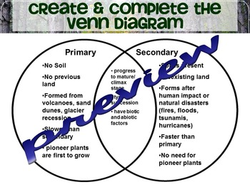 Ecological Primary & Secondary Succession Lesson & Worksheet
