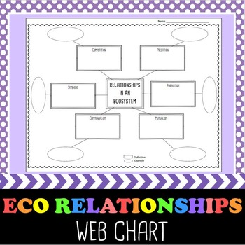Ecological Relationships Web Chart