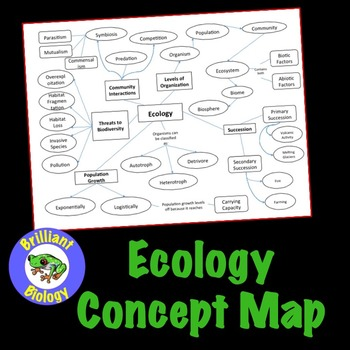 Ecology Concept Map