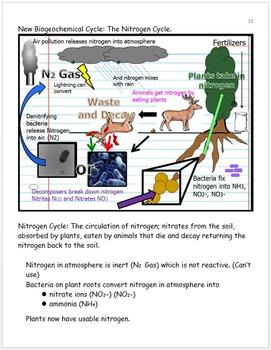 Ecology Non-living Factors Unit Notes, Cycles Unit Curricu