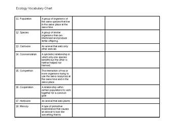 Ecology Vocabulary Chart