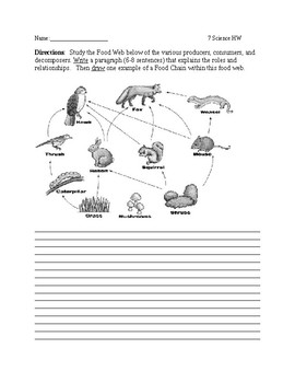 Ecology and Composting Lesson Plan and Resources
