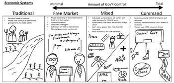 Economic Concepts study guide - perfect for visual or struggling learners