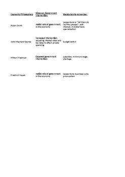 Economic Philosophers Comparison Chart
