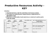 Economic Productive Resources Activity