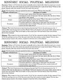 Economic, Social, Political, Religious Description
