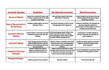 Economic Systems Card Sort