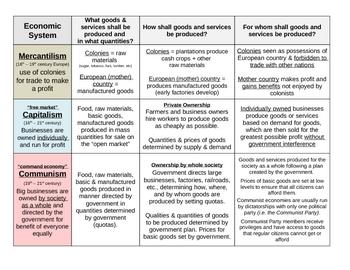Economic Systems Chart: Characteristics of Economic Systems