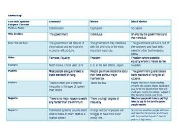 Economic Systems Compare/Contrast