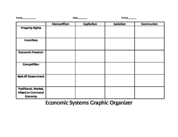 Economic Systems Graphic Organizer
