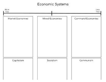 Economic Systems Graphic Organzier