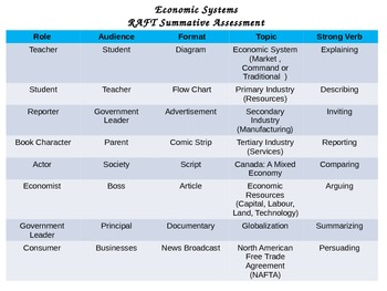 Economic Systems RAFT Assessment
