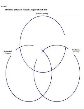 Economic Systems Venn Diagram