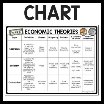 Economic Theories- Communism, Socialism, Capitalism Questions & Chart