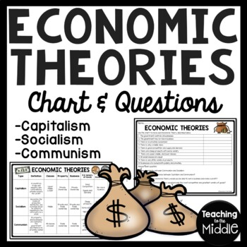 Economic Theories- Communism, Socialism, Capitalism Questions & Chart