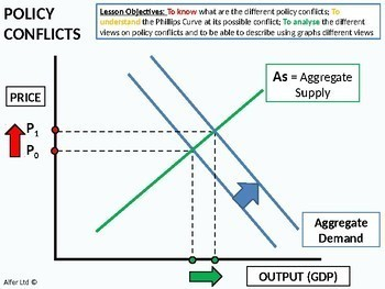 Economics: The Phillips Curve & Policy Conflicts (+ worksheet)