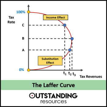 Economics: The Laffer curve and Tax Incidence (+ resources)