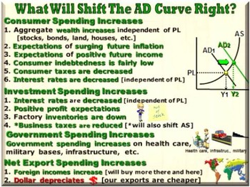 Economics [AP] - Aggregate Demand & Aggregate Supply