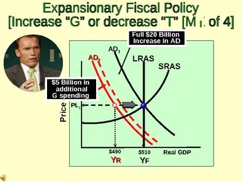 Economics [AP] - Fiscal Policy, Deficits & Debt