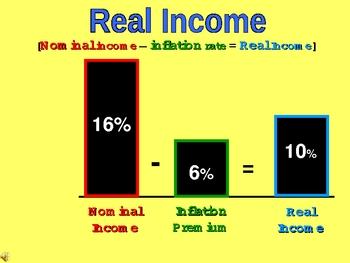 Economics [AP] - Formulas & Graphs For AP Test