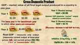 Economics [AP] - National Income Accounting [GDP]