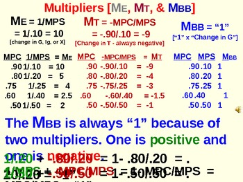 Ap economics teaching resources teachers pay teachers economics ap the multipliers economics ap the multipliers fandeluxe Image collections
