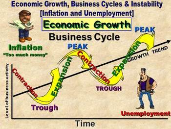 Economics - Business Cycles and Economic Instability [Inflation & Unemployment]