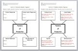 Economics- Factors of Production Graphic Organizer