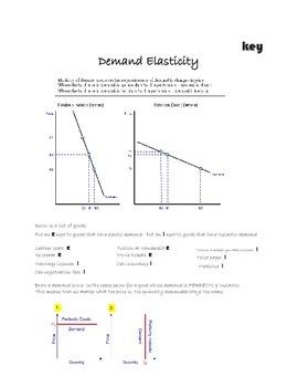 Economics Demand Elasticity