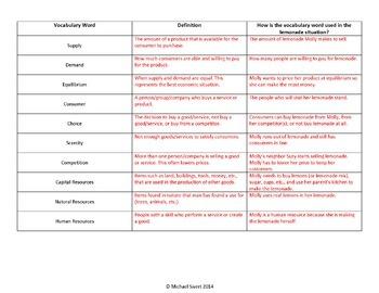Economics Literacy and Social Studies Activities for Middle School BUNDLE