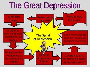 Economics - Great Depression