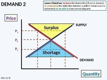 Economics: Lesson 06 - Demand 2 (shifts in the demand curve) + worksheet