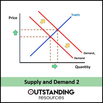 Economics: Lesson 07 - Supply and Demand Curves (+ lots of Resources)