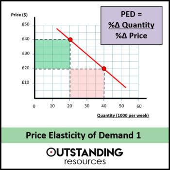 Economics: Lesson 12 - Price elasticity of demand (Lesson 1) + 2 worksheets