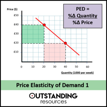 Economics Lesson The Price Elasticity Of Demand Or Ped Lesson 1