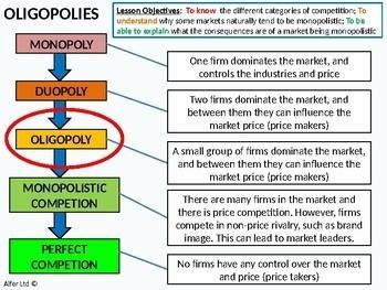Economics: Lesson 40 - Oligopolies / Oligopoly (Cartels)