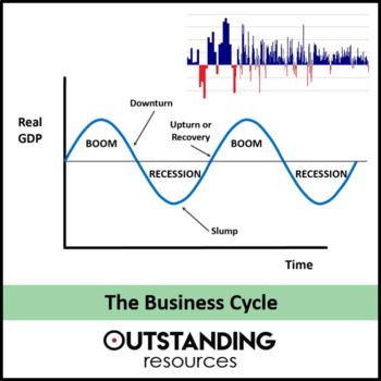 Economics: Lesson 59 - The Business / Economic Cycle (+ worksheets)