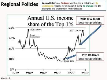 Economics: Lesson 77 - Wealth Inequality and Regional Economic Policies
