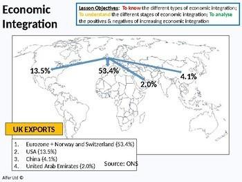 Economics: Lesson 87 - Economic Integration (EU Euro Single Currency free trade)
